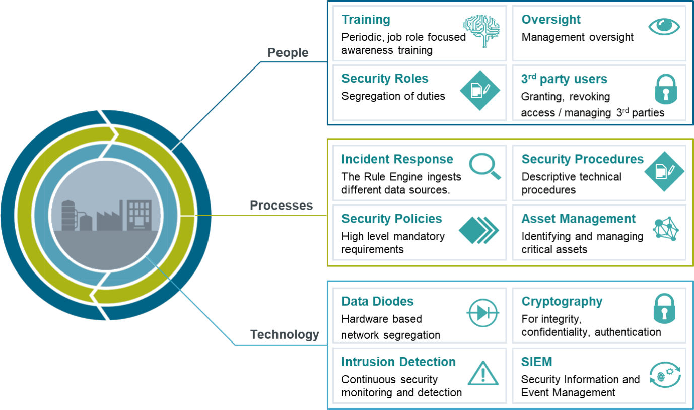 Key trends in cyber security